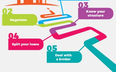 Five critical points for negotiating the best mortgage deals in NZ